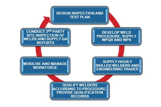 About Busicom   Busicom Solutions Pty Ltd